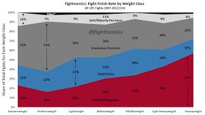Ufc Weight Class Chart Ufc Fight Finish Rate By Weight Class Fightnomics