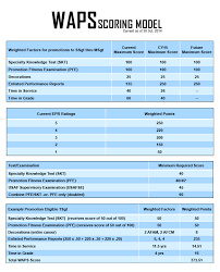 af form 910 enlisted promotion system changes continue with weighted factor