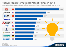 Number 1 Charts 2014 Chart Huawei Tops International Patent Filings In 2014