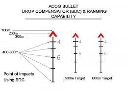 Trijicon Acog Ta31 Red Chevron Bdc Bdc Ar Build Guns
