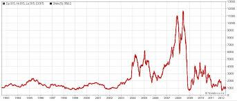 Historical Chart Baltic Dry Index Avondale Asset Management Baltic Dry Index Historical Data
