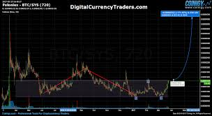 Sys Trading Syscoin On Poloniex March 25 17 Sys Syscoin