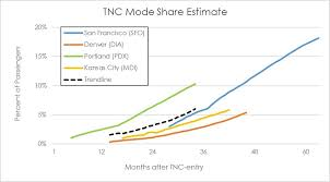 Tncs Charts Ground Transportation To And From Airports Reflects