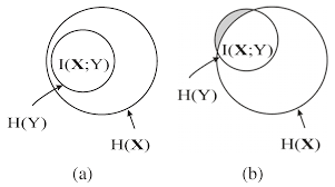 Mutual Information Venn Diagram Entropy Free Full Text A Feature Subset Selection Method Based