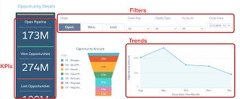 Salesforce Funnel Chart Get Started With Analytics Dashboards Unit Salesforce