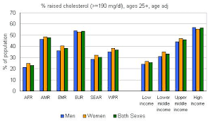 High Cholesterol Levels Chart Uk Who Raised Cholesterol