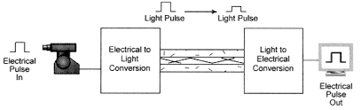 fiber optic cable functions as a light guide guiding the light introduced at one end of the cable through to the other end the light source can either