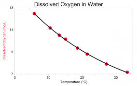 dissolved oxygen equation tessshlo