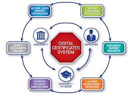 Certification And Secure Documents Millennium Software And Service