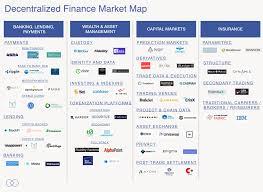 Decentralized Finance Is A Continuum Sean Lippel Medium