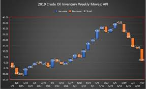 World Oil Inventory Chart Oil Spikes After Api Reports Largest Crude Inventory Draw Of