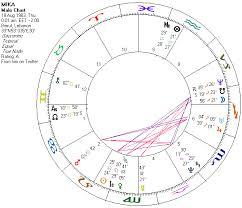 Mika Charts Astrodatablog July 2016
