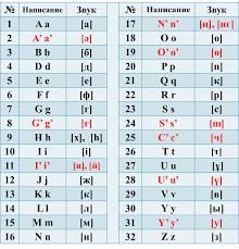 Kazakh Alphabets Wikipedia