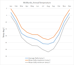 Antarctica Climate Data And Graphs South Pole Mcmurdo And