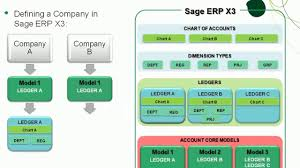 Erp Chart Sage X3 Accounting Setup Overview