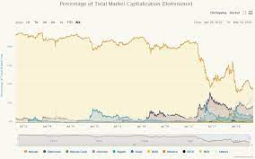 The btc price is $7 045,44. What Is The Bitcoin Dominance Index How It Influences Altcoins What Happens When It Increases And Decreases Crypto Guide Pro