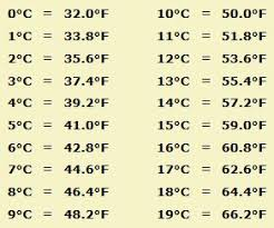 Fahrenheit To Celsius Chart Calculator Fahrenheit Vs Celsius Conversion Formulas