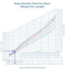 Average Head Circumference Chart How To Read A Baby Growth Chart Pampers