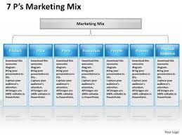 Sales Diagram 7p Marketing Mix Ppt Design Marketing Diagram