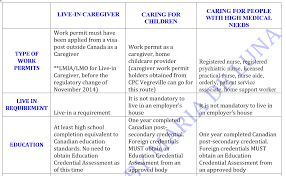 Caregiver Chart General Comparative Chart Of The Three Programs For