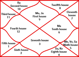 77 Scientific Burth Chart