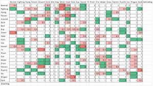 Pokemon Xy Type Matchup Chart Pokemon Type Match Up Chart Research Paper Example
