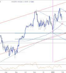 German Dax Signals Risk For Further Losses Nasdaq