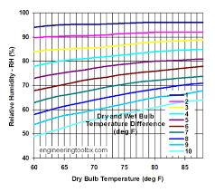 Relative Humidity Chart Fahrenheit Air Humidity Measured By Dry And Wet Bulb Temperature