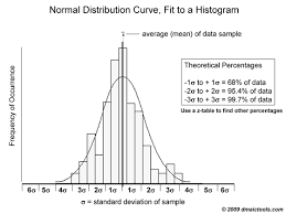 Six Sigma Probability Chart Normal Probability Curve Dmaic Tools