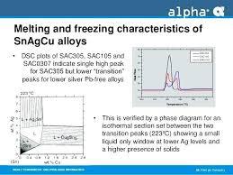 Silver Solder Melting Temperature Chipstips Info