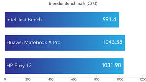 Intel Laptop Cpu Chart First Look At Intels 10th Generation Ice Lake Cpus