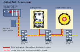 siemens safety integrated as interface integration of all safety relevant components in as interface such as