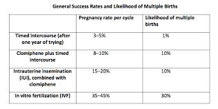 Ivf Chart Female Fertility Treatments Maleinfertilityguide
