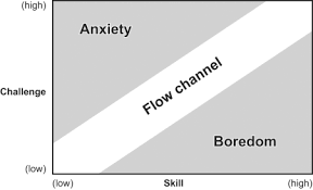 Flow The Psychology Of Optimal Experience Product Flow What Product Management Can Learn From Psychology