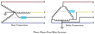 3 phase wire diagram and three phase four wire systems 3 phase plug 5 pin 3 phase plug wiring 3 phase wire diagram and three phase four wire systems 3 phase plug wiring diagram australia