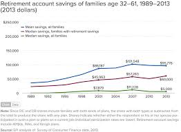 Retirement Savings By Age Show Why Americans Are Screwed
