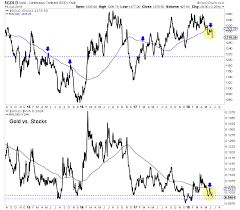 Gold Gold Stocks Fail At 200 Day Moving Averages Kitco News