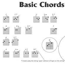 33 Memorable How To Chart A Song For Bass Guitar