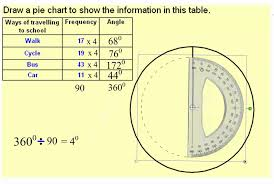 Drawing A Pie Chart With Smartboard Notebook Wmv Youtube