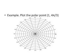 plot the polar point 1 4π 3