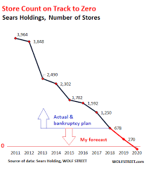 Sears Terminal Slide Bankruptcy And Likely Liquidation