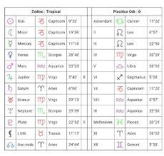 My Natal Birth Chart Via Cafe Astrology Mars In Aquarius