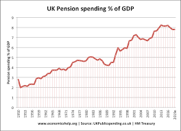 economics essays how to deal an ageing population government spending percent gdp uk 1950 2019