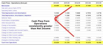 online cash flow calculator cash flow from operations formula calculations examples