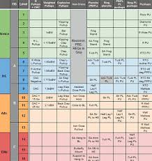 Overcoming Gravity Progression Chart Gymnastics Exercises Comparison Chart All Things Gym