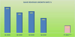 Slack: Still Not Cheap Enough, Avoid (NYSE:WORK) | Seeking Alpha