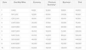 One World Redemption Chart Qantas Added As Citi Thankyou Points Transfer Partner