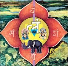 Image result for chakra gods