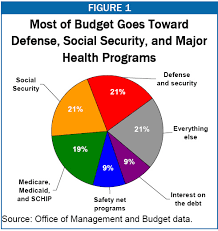 10 Interesting Facts About The Budget Of The United States