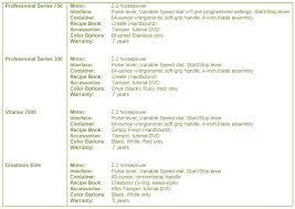 Vitamix Blender Comparison Chart Vitamix Models A Comparison Guide